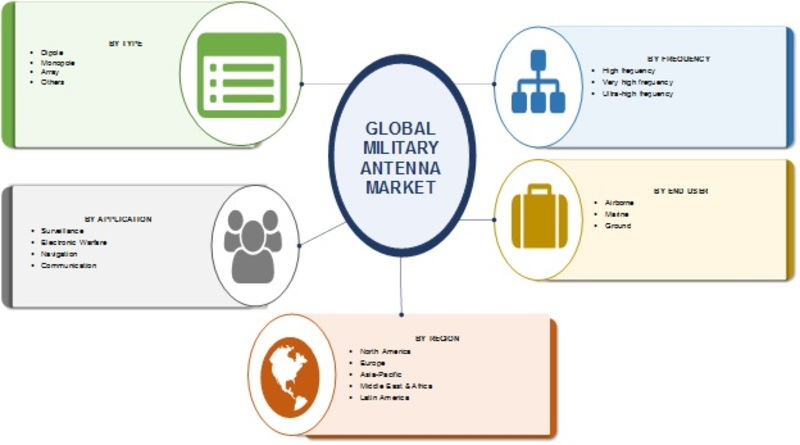 Military Antenna Market Global Size, Share, Opportunities, Business Strategy, Sales, Revenue, Emerging Trends, Development Status, Growth and Forecast to 2023