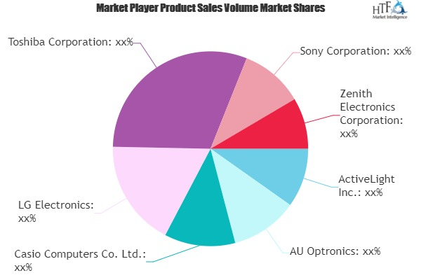 Electronic Display Devices Market to Witness Huge Growth by 2025 | ActiveLight, AU Optronics, Casio Computers