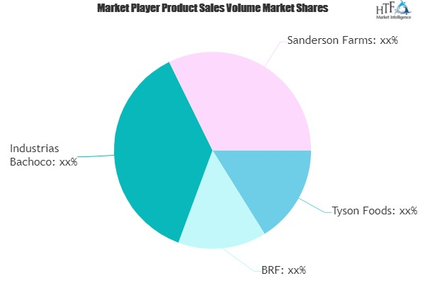 Poultry Market: Comprehensive study explores Huge Growth in Future | Key Players- Tyson Foods, BRF, Industrias Bachoco