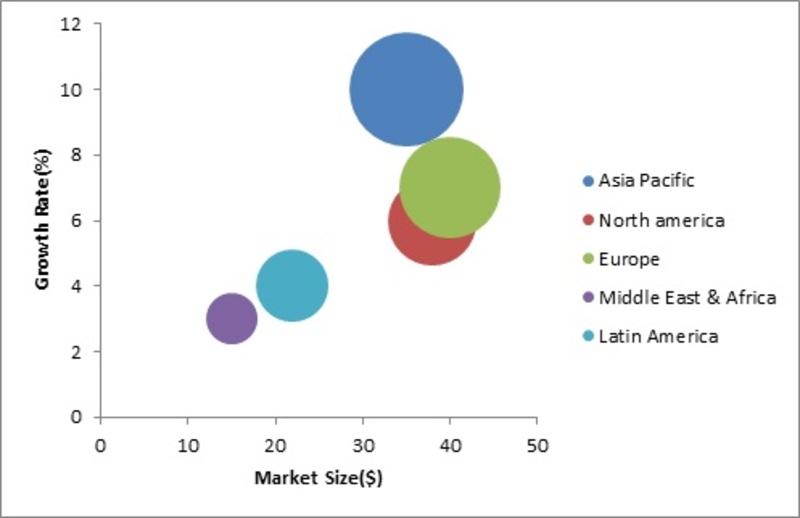 Alloys for Automotive Market – 2019 Trends, Share, Size, Growth Insight, Leading Players, Competitive Analysis, Emerging Technologies, Regional, And Global Industry Forecast To 2022