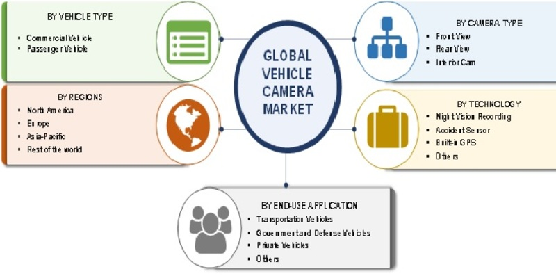 Vehicle Camera Market 2019 Global Analysis by Industry Size, Share, Application, Technology Trends, Regional Outlook, Competitive Strategies And Forecasts To 2023