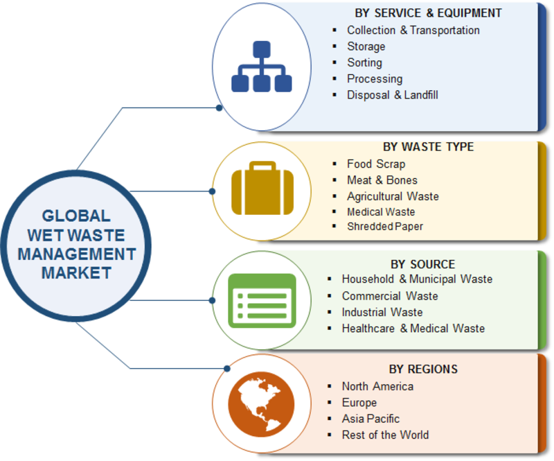 Wet Waste Management Market 2019-2023 | Global Leading Growth Drivers, Emerging Audience, Segments, Industry Size, Share, Profits and Regional Analysis by Forecast to 2023