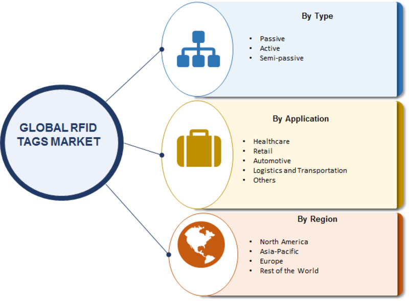 RFID Tags Market Overview 2019: CAGR of 7.6% With Key Industry Analysis By Size, Share, Segments Poised for Strong Growth, Regional Trends and Competitive Landscape By 2023
