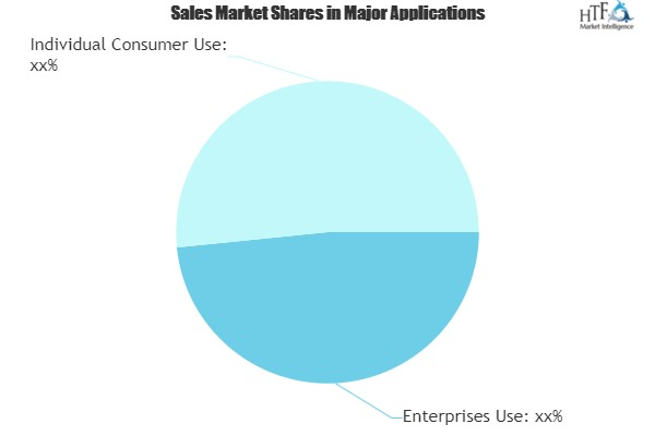 Augmented Reality Technology Market Expectation Surges With Rising Demand And Changing Trends|Microsoft, Magic Leap, Epson, Google