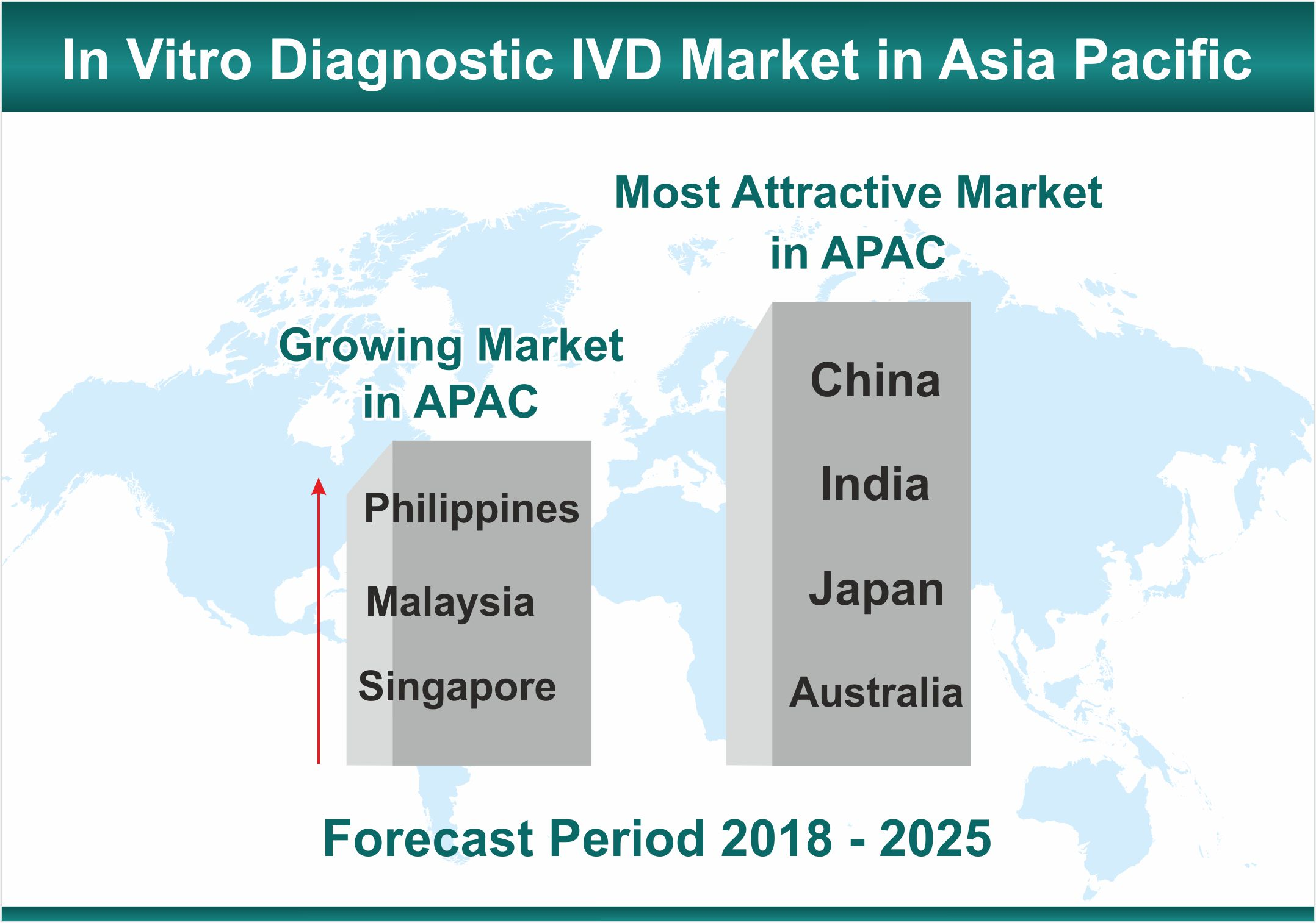 In Vitro Diagnostic IVD Market in Asia Pacific Gaining Focus with Growing IVD Manufacturers