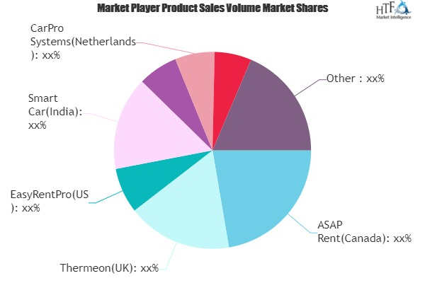 Car Rental Software Market Still Has Room to Grow | Emerging Players ASAP Rent, Thermeon, EasyRentPro