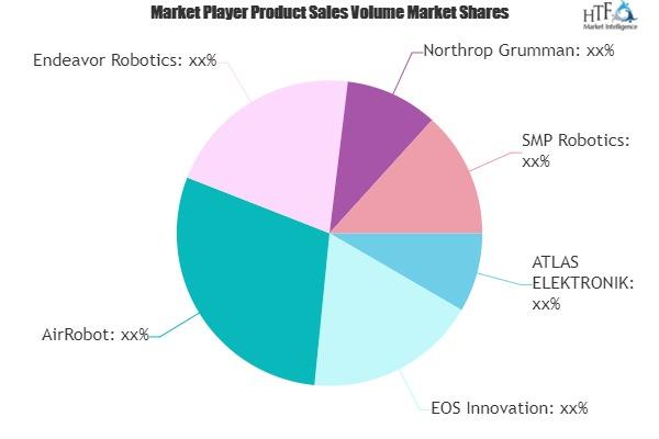 Surveillance Robots Market to Witness Huge Growth by 2025 | ATLAS ELEKTRONIK, EOS Innovation, AirRobot