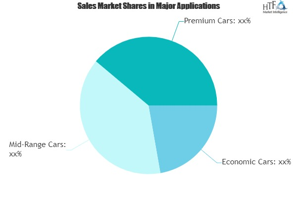 Car Security System Market: Manufacturer's Revenue all Realized Positive Growth|Valeo, Continental, Delphi