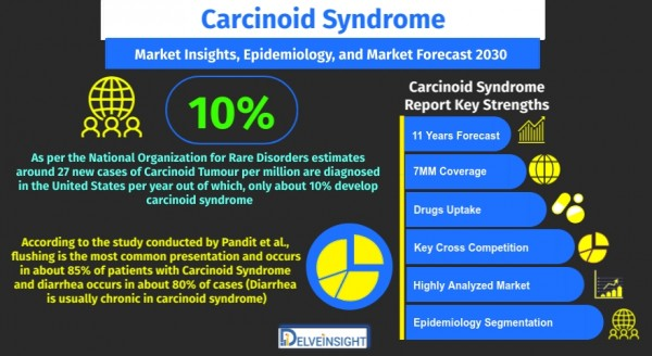 carcinoid-syndrome-market