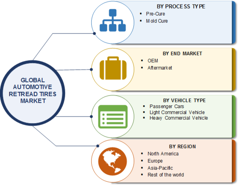At 5% CAGR | Retread Tires Market 2019 Global Industry Size, Share, Trends, Landscape, Global Significant Growth, Competitive Landscape, Growth, Gross Margin, With Global Forecast To 2023