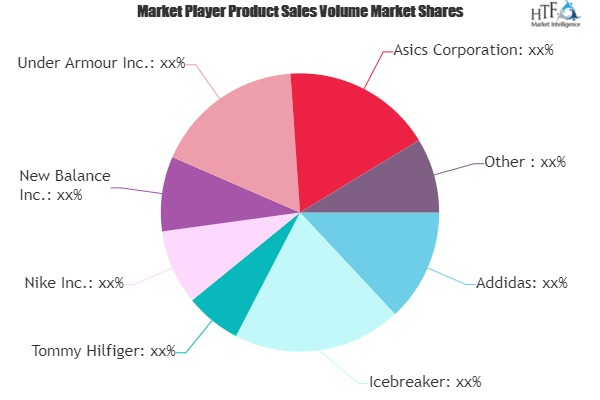 Functional Apparels Market to See Huge Growth by 2025 | Addidas, Icebreaker, Tommy Hilfiger, Nike
