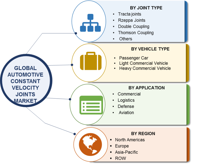 Automotive Constant Velocity Joint Market - 2019 Size, Share, Leading Players, Competitive Analysis, Growth, Global Industry Forecast To 2023