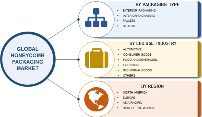 Honeycomb Packaging Market 2019 Top Manufacturers, Global Size, Industry Analysis By Top Key Players, CAGR, Growth Potentials, Size, Trends, Target Audience, Segmentation and Forecast till 2023