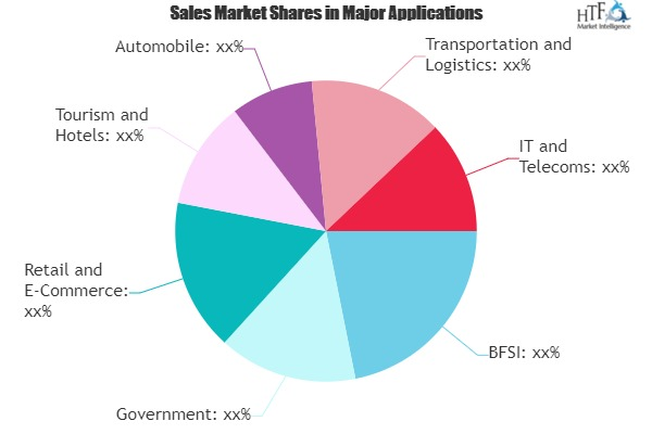 Who Enters Blockchain Devices Market with New Distribution deals?Key Players-Ledger SAS, HTC, Pundi X Labs