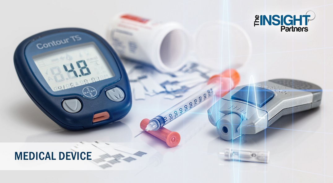 2019 Medical Equipment Maintenance Market to Emerge with 9% of CAGR by 2027 with $36,525.26 Million Revenue Growth