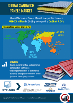 $ 717.5 Million Global Sandwich Panel Market 2019 Size, Share, Industry Growth, Analysis, Trends, Companies, Regional Analysis and Forecast 2023