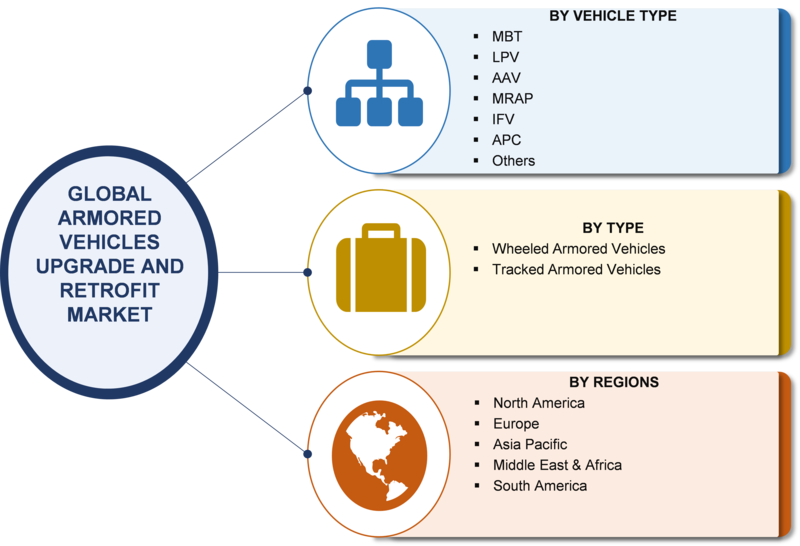 Armored Vehicles Upgrade and Retrofit Share, Size, Future Growth, Leading Players, Updates 2019, Professional Survey, Industry Production, Sales, Revenue and In-depth Analysis to 2023