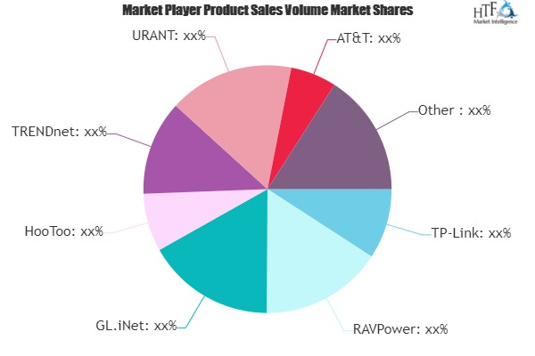 Wireless Travel Router Market to See Major Growth by 2025 | TP-Link, RAVPower, GL.iNet, HooToo