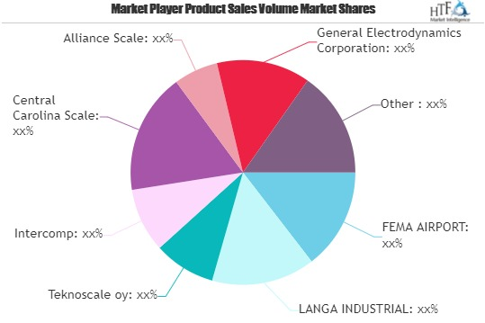 Aircraft Weighing Equipment Market: Emerging Players Setting the Stage for the Long Term   FEMA AIRPORT, LANGA INDUSTRIAL