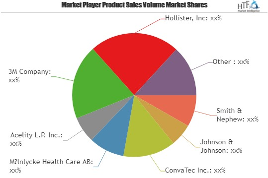 Can Burn Care Market Biggest Opportunity Could Also Be Its Biggest Problem?