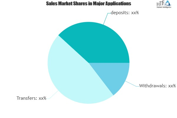 Top Factors Driving ATM (Automated Teller Machine) Market with leading Key Players – GRG Banking, Nautilus Hyosung, Euronet Worldwide