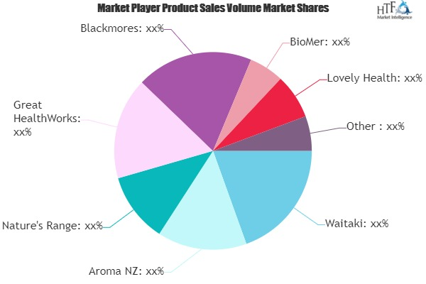 Mussel Oil Market Comprehensive Study by Leading Players- Waitaki, Aroma NZ, Nature\'s Range
