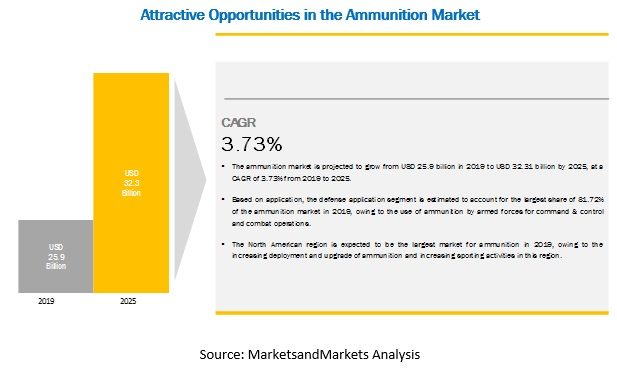 Ammunition Market Oppportunities and Challenges