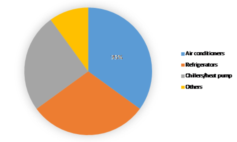 Refrigerant Market Impressive Growth, Research Study, Size Estimation, Value Share, Brand Analysis, Leading Players, Future Demand, Forecast to 2023