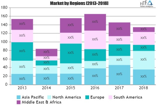 Information Security Consulting Market is Thriving Worldwide | Ernst & Young , IBM Corporation, Accenture