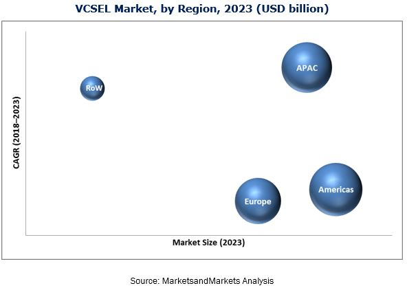 VCSEL Market and its key opportunities and challenges