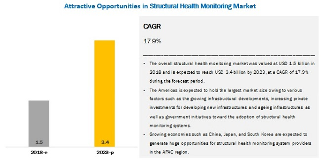 Structural Health Monitoring Market and its key opportunities and challenges