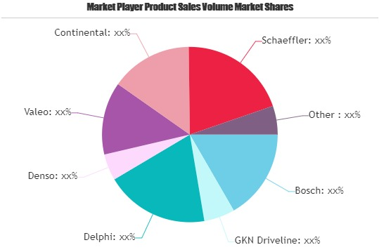 Driveline Systems for Electric Vehicle Market is Thriving Worldwide | Bosch, GKN Driveline, Delphi