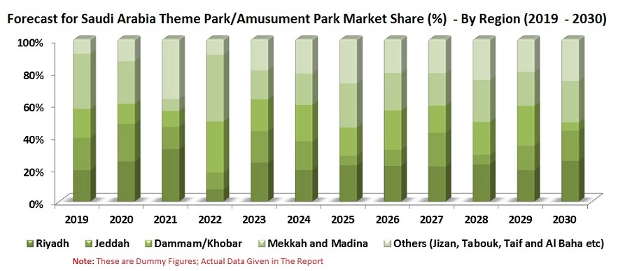 Saudi Arabia Entertainment & Amusement Market is expected to reach US$ 1.4 Billion by 2030