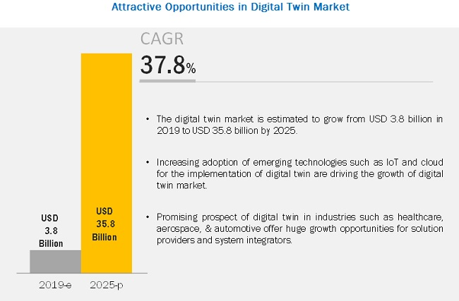 Digital Twin Market to grow amidst new opportunities and challenges