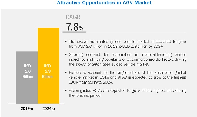 Automated Guided Vehicle (AGV) Market to rise amidst new Opportunities and Challenges