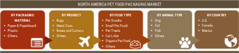 North America Pet Food Packaging Market 2019 Global Analysis By Top Players, Industry Size, Financial Overview, Business Opportunities, Target Audience, Segments and Regional Forecast to 2023