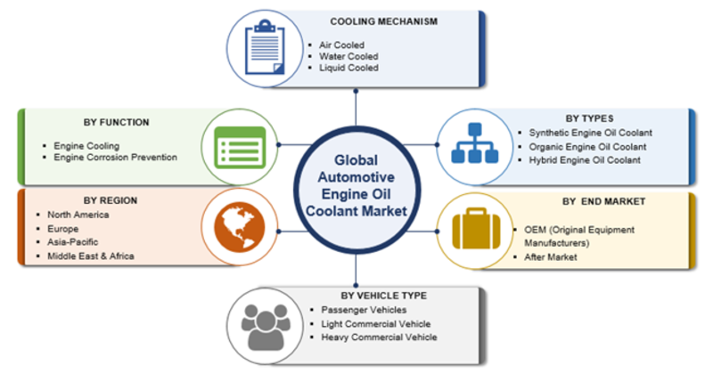 Automotive Engine Oil Coolant Market 2019 Global Analysis By Size, Trends, Growth Insight, Share, Key Players, Merger, Opportunity, Revenue, Competitive, Regional and Industry Forecast To 2023