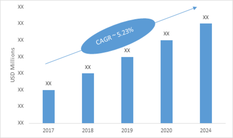 Gas Insulated Transformer Market 2019 Key Players, Share, Size, Revenue, Merger, Growth Insight, Industry Trends, Emerging Technologies, Regional And Global Industry Forecast To 2023