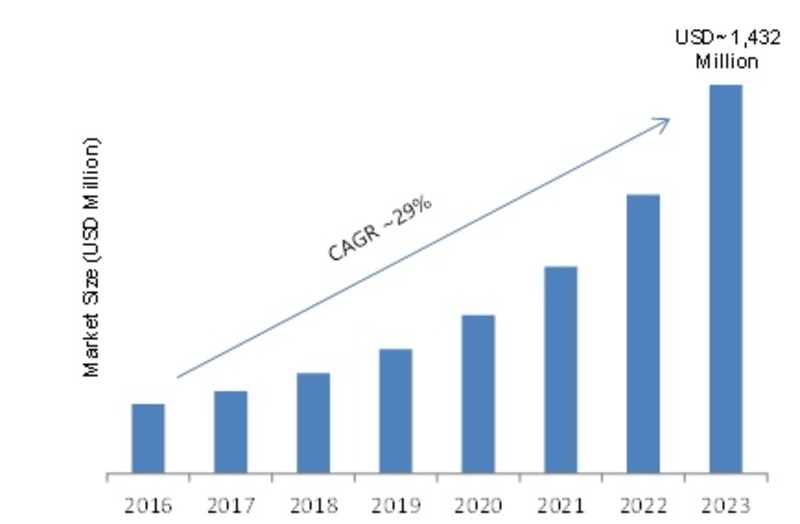Eye Tracking Market 2019 - 2023: Company Profiles, Emerging Technologies, Business Trends, Industry Profit Growth, Global Segments and Regional Study
