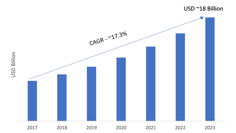 Touchless Sensing Market 2019 – 2023: Business Trends, Emerging Technologies, Regional Study, Global Segments, Top Key Vendors and Industry Profit Growth