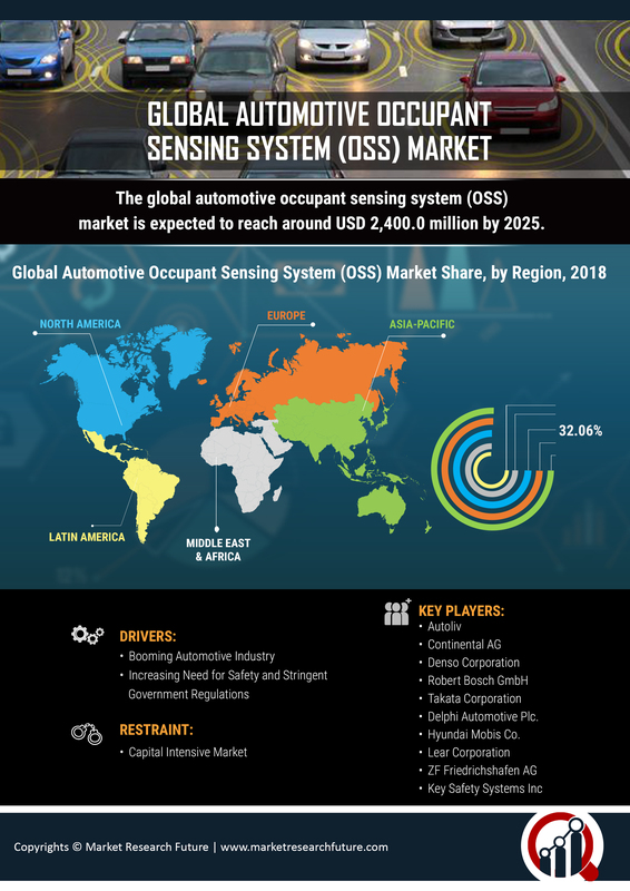 Automotive Occupant Sensing System Market Size, share 2019 Global Analysis by Key Players, Growth, Opportunities, Sales, Revenue, Competitive Landscape, Regional Outlook and Industry Forecast To 2023