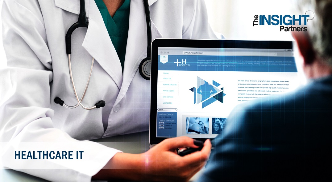 Patient Centric Healthcare App Market Trends, Technology Insights with International Forecasts to 2027