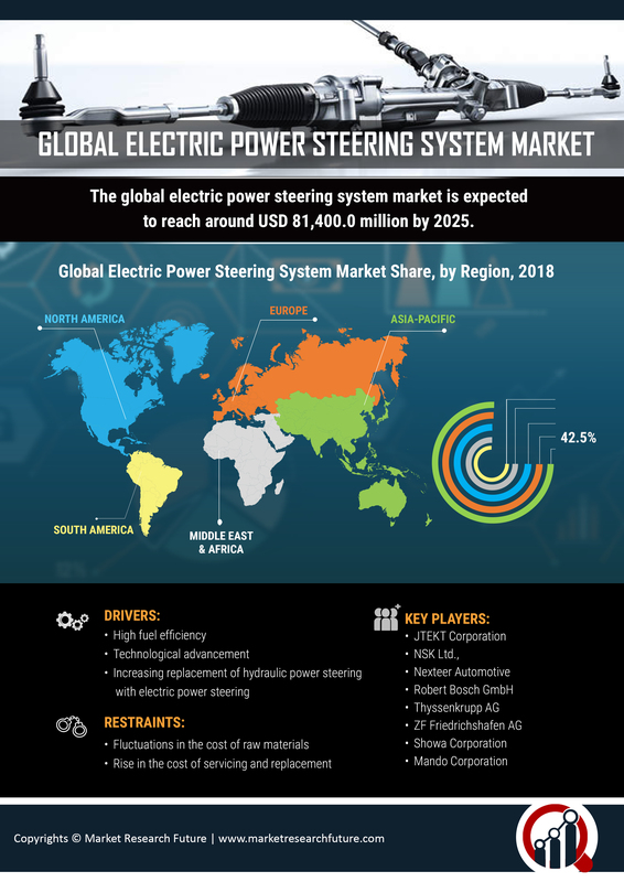 Electric Power Steering System Market 2019 Global Analysis by Size, Share, Key Players, Growth, Opportunities, Trends, Sales, Revenue, Statistics, Regional and Industry Forecast To 2023