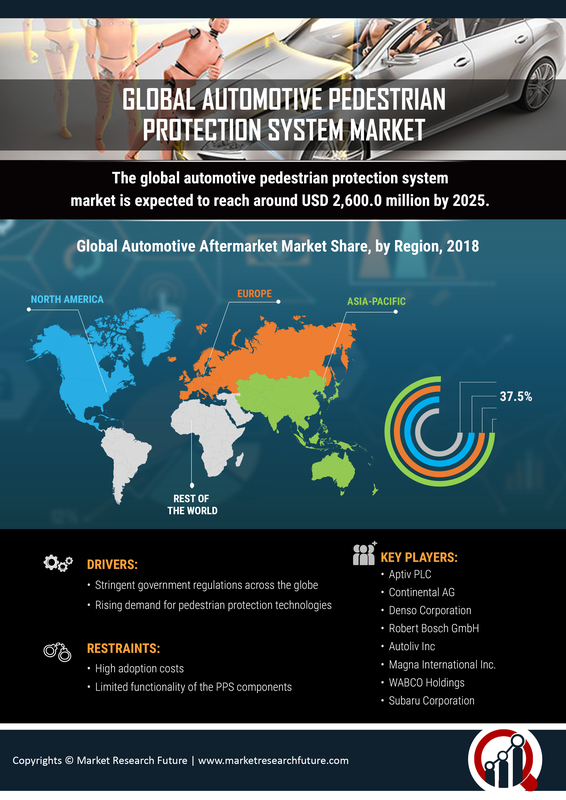 Pedestrian Protection System Market for Automotive 2019 Global Industry Analysis by Size, Share, Trends, Statistics, Growth, Opportunities, Key Players, Competitive and Regional Forecast To 2023
