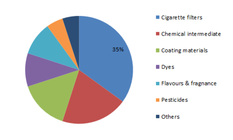 Acetic Anhydride Market – Latest Industry Trends, Trades, Supply, Demand, Prospects by 2025 | Acetic Anhydride Industry Insights on Future Scenario: MRFR