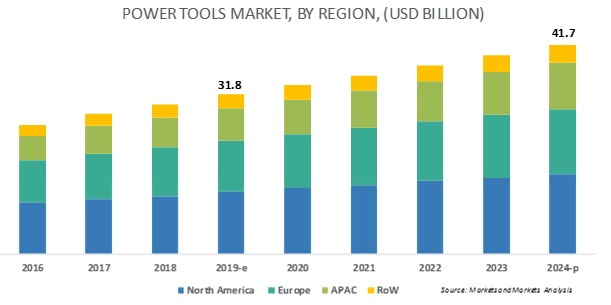 Power Tools Market to thrust on new opportunities despite challenges