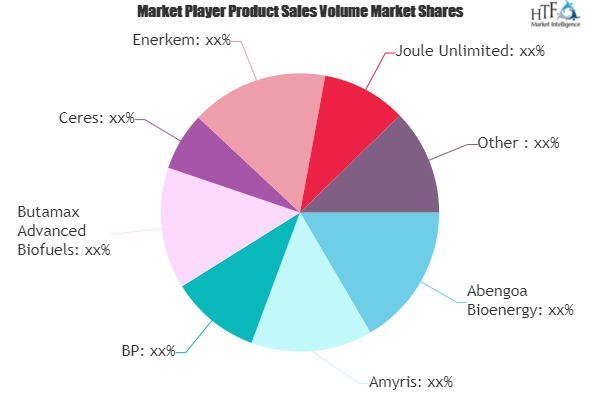 Bio-Energy Market to Witness Huge Growth by 2025 | Abengoa Bioenergy, Amyris, Ceres, Enerkem