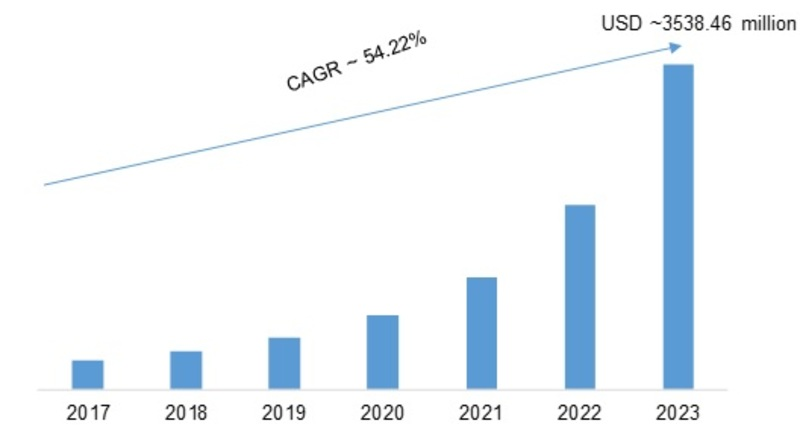 Collaborative Robots Market 2019 Industry Analysis, Size, Share, Emerging Audience, Future Trends, Development History and Opportunity Assessment by Forecast 2023