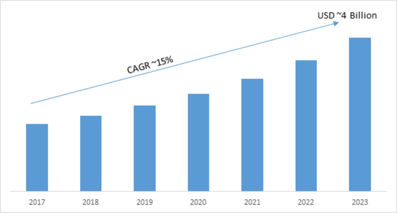 PCB Design Software Market 2019 Opportunities, Size, Emerging Technologies, Competitive Landscape, Regional Analysis and Industry Growth by Forecast to 2023