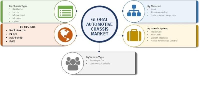 Automotive Chassis Market 2019 Global Analysis By Size, Share, Automotive Chassis System Type, Key Players, Merger, Acquisitions, Sales, Revenue, Trends, Competitive, And Regional Forecast To 2023